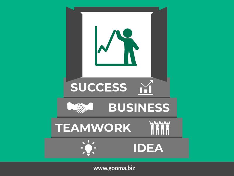 Poslovni uspjeh GOOMA