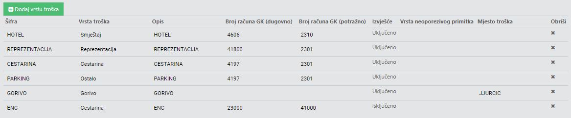 gooma_vrsta troška