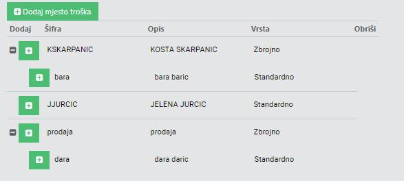gooma_mjesta troška