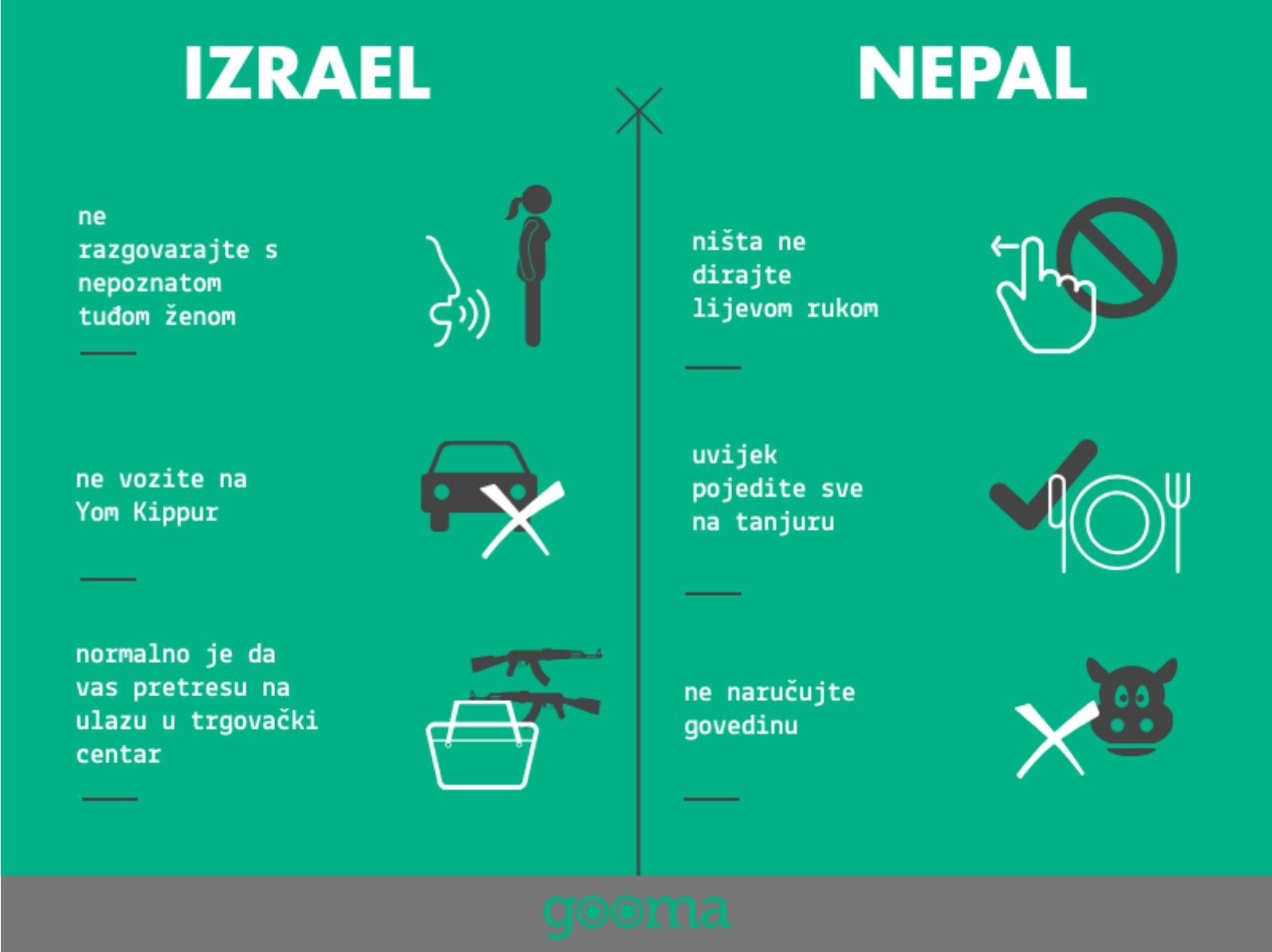 Kako biti pristojan - Izrael i Nepal