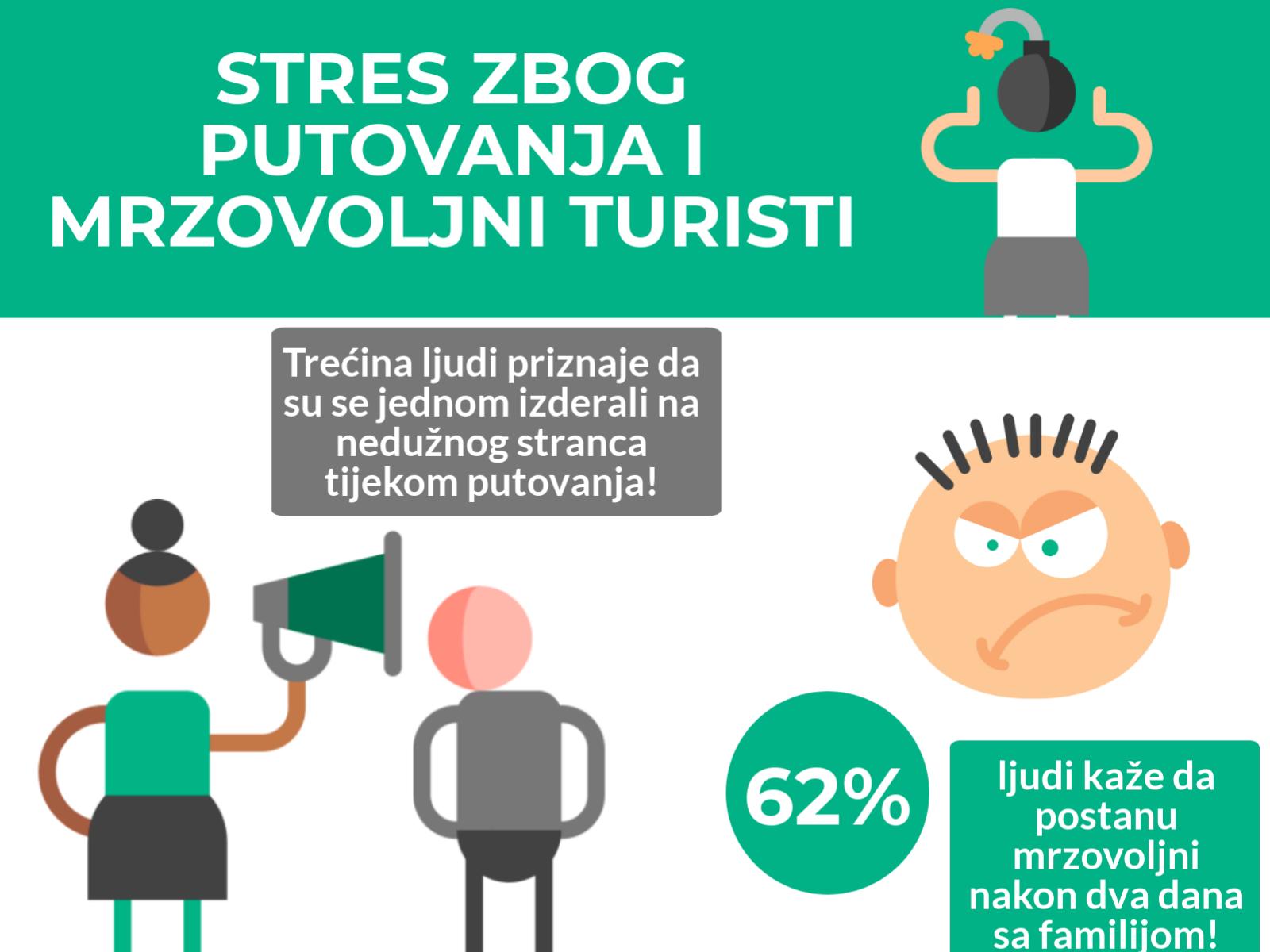Gooma_stres zbog putovanja