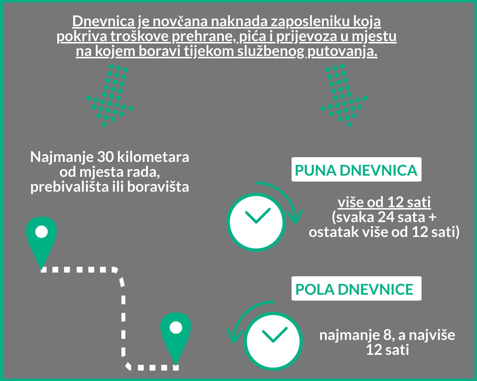 Obračun dnevnica 2019 Gooma sustav