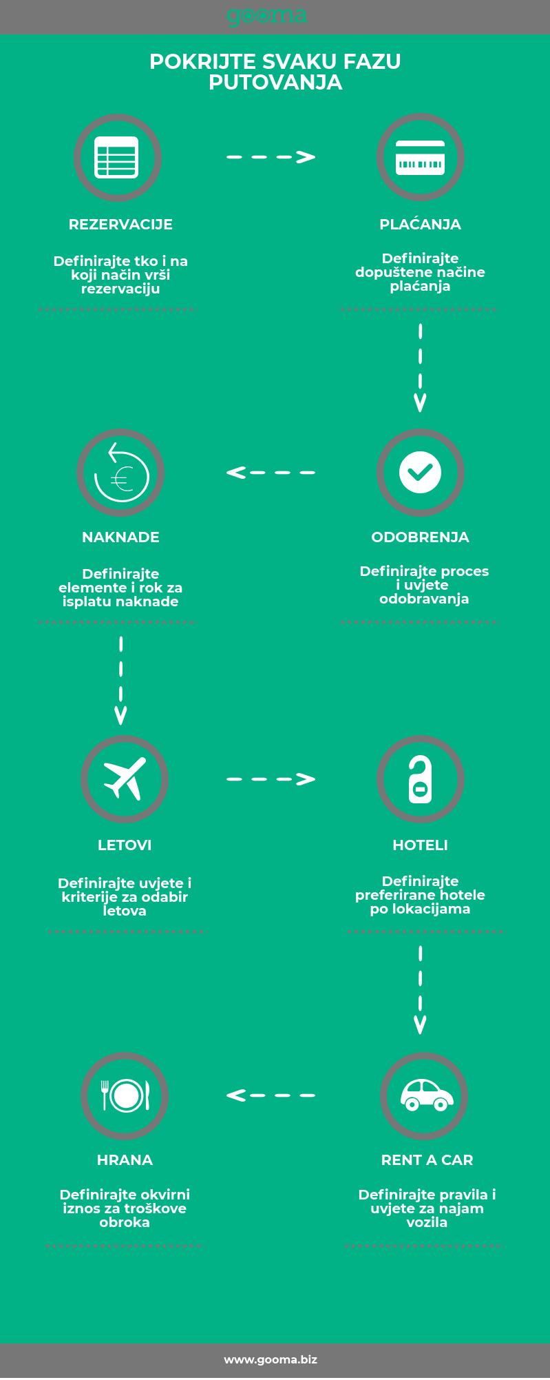 Trendovi poslovnih putovanja u 2020. godini- Gooma sustav